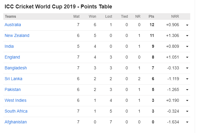CWC19- ऑस्ट्रेलिया सेमीफाइनल में पहुंची, इंग्लैंड समेत अब ये 6 टीम हो सकती हैं बाहर 4