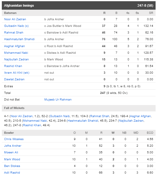 ENGvsAFG : इंग्लैंड ने अफगानिस्तान को 150 रन से हराया, देखें मैच का पूरा स्कोरकार्ड 4