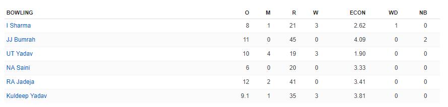 रोहित और पुजारा के बाद इशांत, कुलदीप और उमेश यादव के सामने वेस्टइंडीज ने टेके घुटने, जीत की तरफ भारत 4