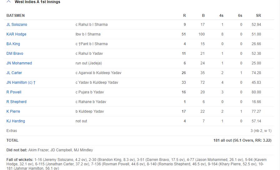 रोहित और पुजारा के बाद इशांत, कुलदीप और उमेश यादव के सामने वेस्टइंडीज ने टेके घुटने, जीत की तरफ भारत 3