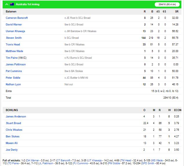 एशेज 2019: एजबेस्टन टेस्ट के पहले दिन स्टीव स्मिथ ने जमाया शतक, ऑस्ट्रेलिया ऑल आउट 1
