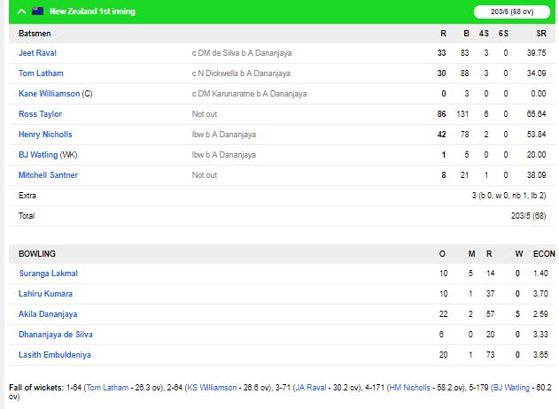 SLvNZ, पहला टेस्ट: पहले दिन मजबूर स्थिति में श्रीलंका, देखें स्कोरबोर्ड 6