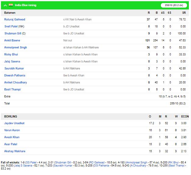 दिलीप ट्रॉफी : इंडिया रेड की मजबूत स्थिति दूसरी पारी में भी चमके करुण नायर, यहाँ रहा पूरा स्कोरकार्ड 4