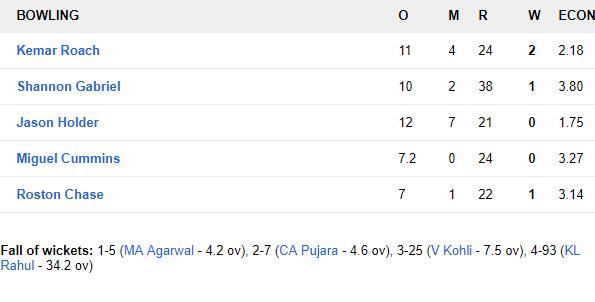 WIvIND, पहला टेस्ट: पहले दिन के दूसरे सत्र में भारतीय बल्लेबाजों की अच्छी वापसी, रहाणे का अर्धशतक 5