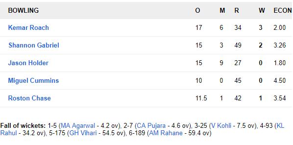 WIvIND, एंटिगा टेस्ट, पहला दिन: वेस्टइंडीज की धारदार गेंदबाजी के सामने जूझते रहे भारतीय बल्लेबाज, देखें स्कोरकार्ड 4