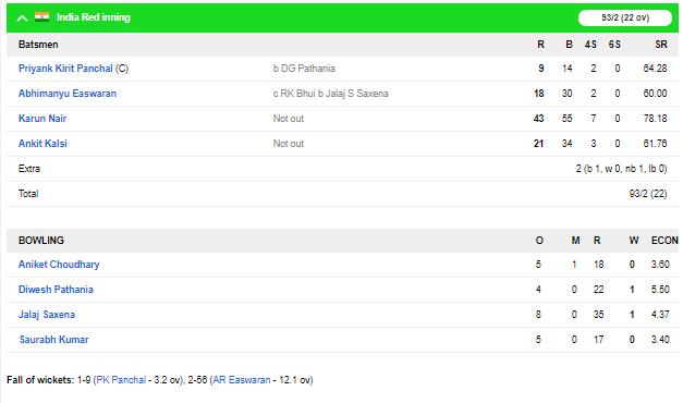 दिलीप ट्रॉफी : इंडिया रेड की मजबूत स्थिति दूसरी पारी में भी चमके करुण नायर, यहाँ रहा पूरा स्कोरकार्ड 6