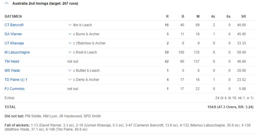 ASHES 2019- बेन स्टोक्स की शतकीय पारी के दम पर इंग्लैंड ने ड्रा कराया दूसरा टेस्ट, ऑस्ट्रेलिया 1-0 से आगे 7