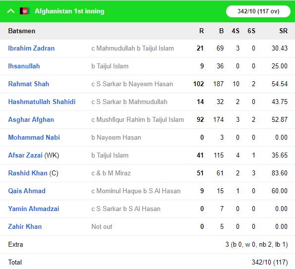 BANvAFG: कप्तान राशिद खान के आलराउंडर प्रदर्शन से अफगानिस्तान ने बांग्लादेश को 224 रनों से हराकर रचा इतिहास 6