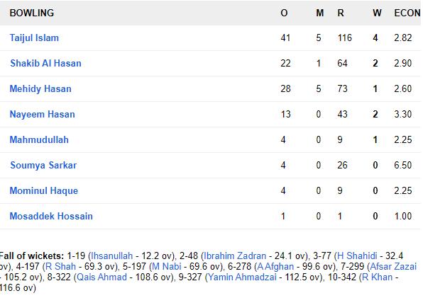 BANvAFG: कप्तान राशिद खान के आलराउंडर प्रदर्शन से अफगानिस्तान ने बांग्लादेश को 224 रनों से हराकर रचा इतिहास 7