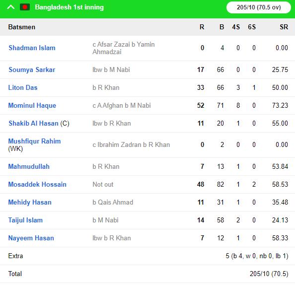 BANvAFG: कप्तान राशिद खान के आलराउंडर प्रदर्शन से अफगानिस्तान ने बांग्लादेश को 224 रनों से हराकर रचा इतिहास 8