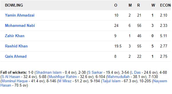 BANvAFG: कप्तान राशिद खान के आलराउंडर प्रदर्शन से अफगानिस्तान ने बांग्लादेश को 224 रनों से हराकर रचा इतिहास 9