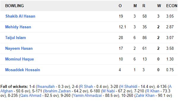 BANvAFG: कप्तान राशिद खान के आलराउंडर प्रदर्शन से अफगानिस्तान ने बांग्लादेश को 224 रनों से हराकर रचा इतिहास 11