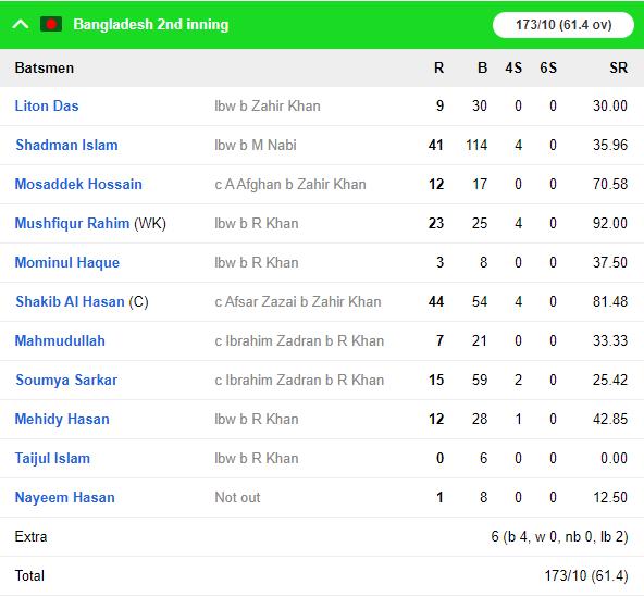 BANvAFG: कप्तान राशिद खान के आलराउंडर प्रदर्शन से अफगानिस्तान ने बांग्लादेश को 224 रनों से हराकर रचा इतिहास 12