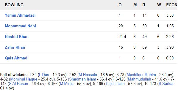 BANvAFG: कप्तान राशिद खान के आलराउंडर प्रदर्शन से अफगानिस्तान ने बांग्लादेश को 224 रनों से हराकर रचा इतिहास 13
