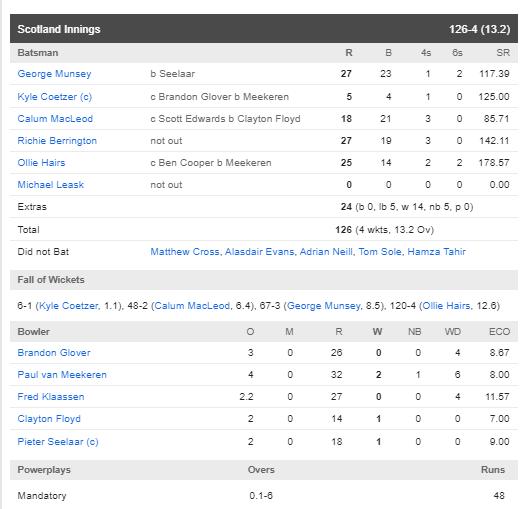SCO vs NED : ट्राई सीरीज के पांचवे मुकाबले में स्कॉटलैंड ने नीदरलैंड को 6 विकेट से हराया 4