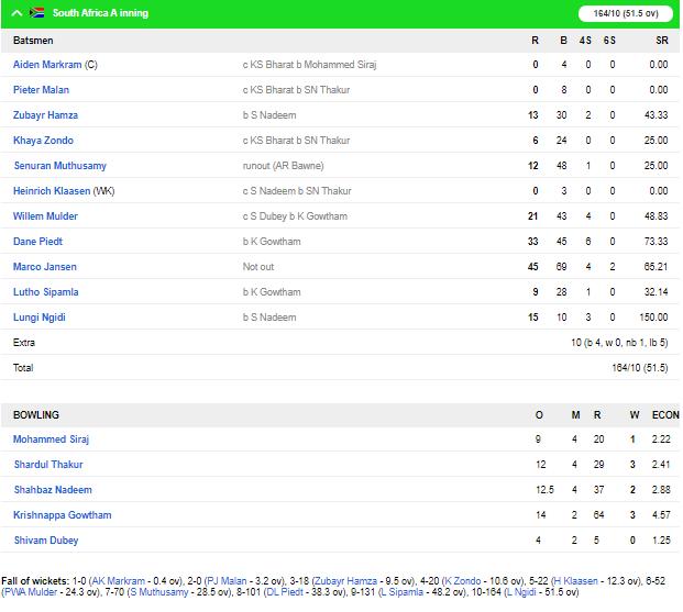 जलज सक्सेना के ऑलराउंड प्रदर्शन से इंडिया ए ने दक्षिण अफ्रीका ए को 7 विकेट से हराया 4