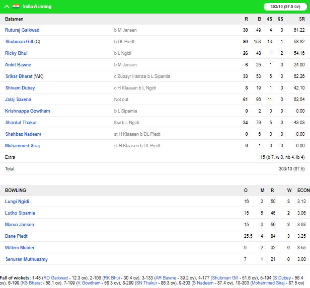 जलज सक्सेना के ऑलराउंड प्रदर्शन से इंडिया ए ने दक्षिण अफ्रीका ए को 7 विकेट से हराया 5