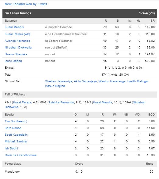 पहले टी-20 में न्यूजीलैंड की टीम ने श्रीलंका को 5 विकेट से हराया, देखें स्कोरकार्ड 3