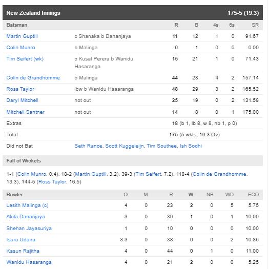 पहले टी-20 में न्यूजीलैंड की टीम ने श्रीलंका को 5 विकेट से हराया, देखें स्कोरकार्ड 4