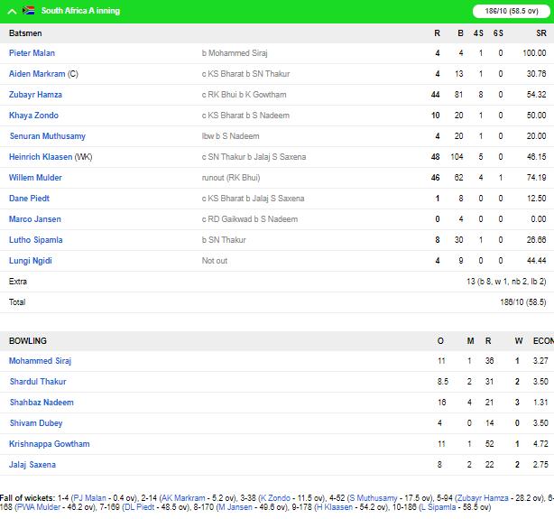 जलज सक्सेना के ऑलराउंड प्रदर्शन से इंडिया ए ने दक्षिण अफ्रीका ए को 7 विकेट से हराया 6