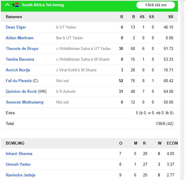 INDvsSA, तीसरा दिन : पहले सत्र में भारत ने झटके 3 विकेट, साउथ अफ्रीका का स्कोर 136/6 रन 5