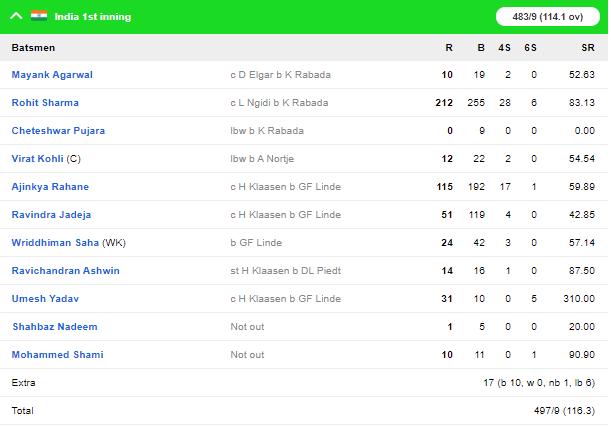 INDvSA, तीसरा टेस्ट: रोहित शर्मा के दोहरे शतक और उमेश यादव के छक्कों की बौछार के बाद भारत ने घोषित की पारी 5