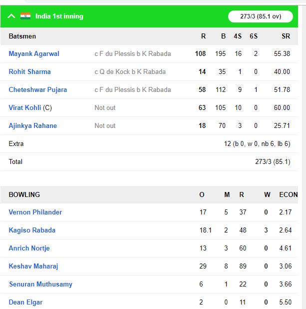 IND vs SA : 273 रन बना मजबूत स्थिति में पहुंचा भारत, अजिंक्य रहाणे को हुई परेशानी से 5 ओवर पहले ही विराट ने खत्म कराया दिन का खेल 4