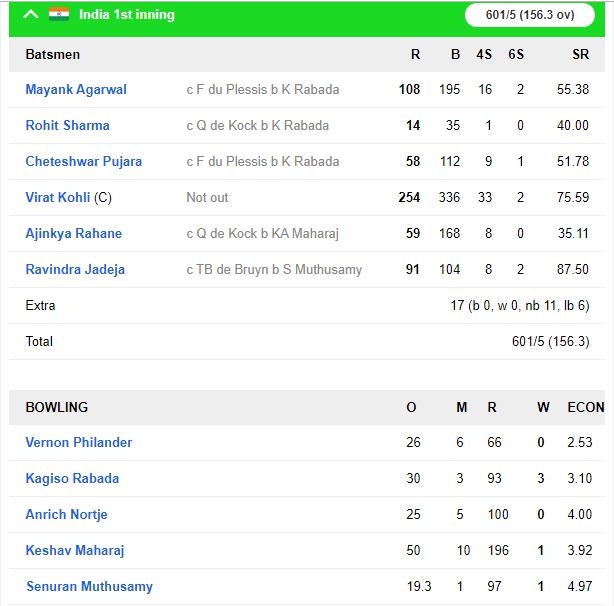 INDvsSA, तीसरा दिन : पहले सत्र में भारत ने झटके 3 विकेट, साउथ अफ्रीका का स्कोर 136/6 रन 4