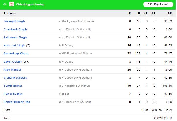 विजय हजारे ट्रॉफी: छत्तीसगढ़ को हराकर कर्नाटक ने बनाई फाइनल में जगह, राहुल-देवदत्त की बेहतरीन बल्लेबाजी 5