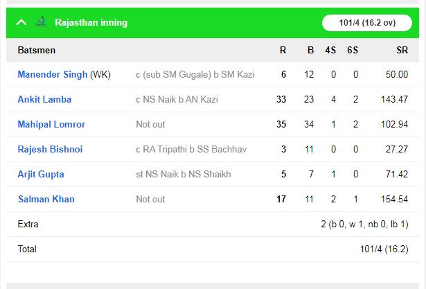 सैयद मुश्ताक अली ट्रॉफी : वाशिंगटन सुंदर बल्ले-गेंद दोनों से चमके, शुभमन गिल और दिनेश कार्तिक फ्लॉप 6