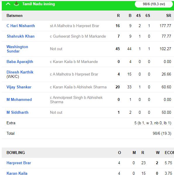 सैयद मुश्ताक अली ट्रॉफी : वाशिंगटन सुंदर बल्ले-गेंद दोनों से चमके, शुभमन गिल और दिनेश कार्तिक फ्लॉप 4