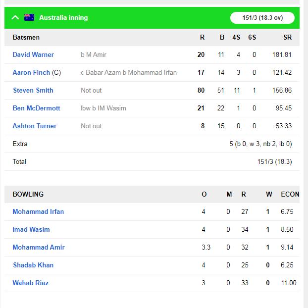 दूसरे टी-20 में स्टीव स्मिथ की तूफानी पारी के दम पर ऑस्ट्रेलिया ने पाकिस्तान को 7 विकेट से हराया 5