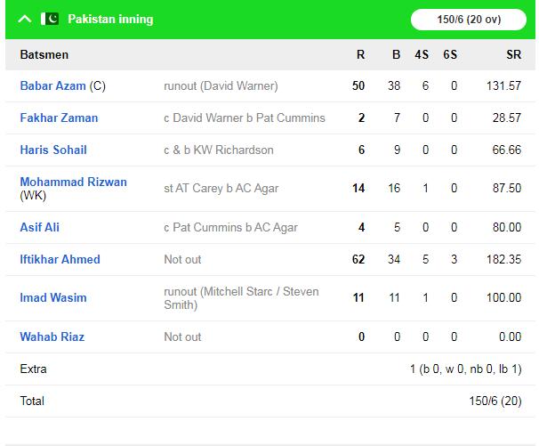 दूसरे टी-20 में स्टीव स्मिथ की तूफानी पारी के दम पर ऑस्ट्रेलिया ने पाकिस्तान को 7 विकेट से हराया 4