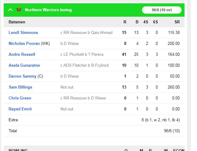 आंद्रे रसेल की तूफानी पारी गई बेकार, बांग्ला टाइगर्स ने नॉर्थन वरियर्स को 6 रन से हराया 5