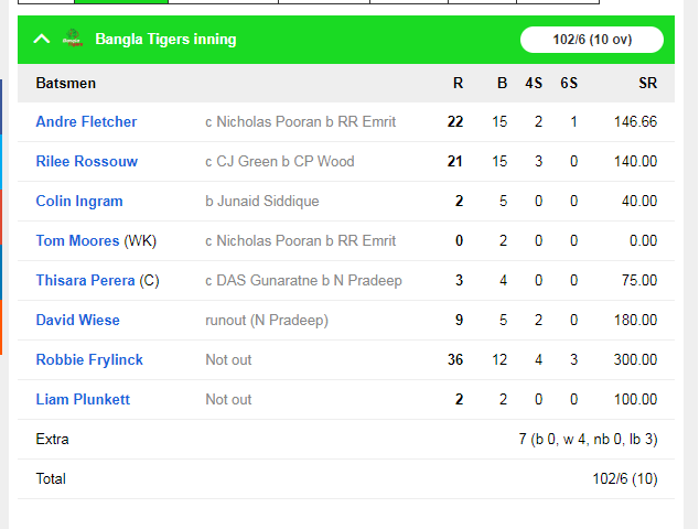 आंद्रे रसेल की तूफानी पारी गई बेकार, बांग्ला टाइगर्स ने नॉर्थन वरियर्स को 6 रन से हराया 4