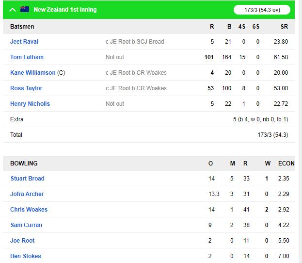 NZ vs ENG : दूसरे टेस्ट मैच में बारिश के बीच टॉम लाथम का शतक, ऐसा रहा पहले दिन का हाल 5