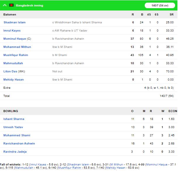 INDvBAN, पहला टेस्ट: अंतिम 2 गेंदों पर मोहम्मद शमी ने 2 बल्लेबाजों को भेजा पवेलियन, 140 पर 7 बांग्लादेश 5