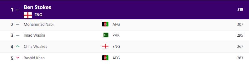 आईसीसी रैंकिंग: वनडे की नई रैंकिंग घोषित, कई बड़े बदलाव हुए, टॉप पर भारतीय 4