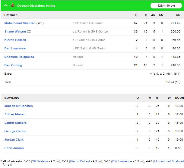 टी-10 लीग: मोहम्मद शहजाद की विस्फोटक बल्लेबाज से जीता डेक्कन ग्लैडिएटर्स 5