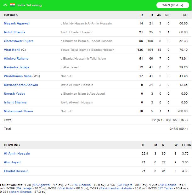 INDvBAN, दूसरा टेस्ट: भारत ने डे-नाइट टेस्ट को पारी और 46 रनों से अपने नाम किया 5