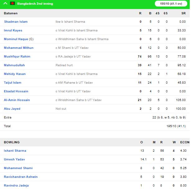 INDvBAN, दूसरा टेस्ट: भारत ने डे-नाइट टेस्ट को पारी और 46 रनों से अपने नाम किया 6