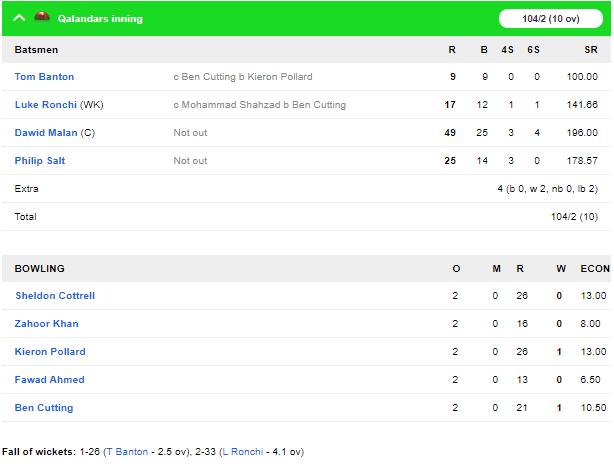 टी-10 लीग: मोहम्मद शहजाद की विस्फोटक बल्लेबाज से जीता डेक्कन ग्लैडिएटर्स 6
