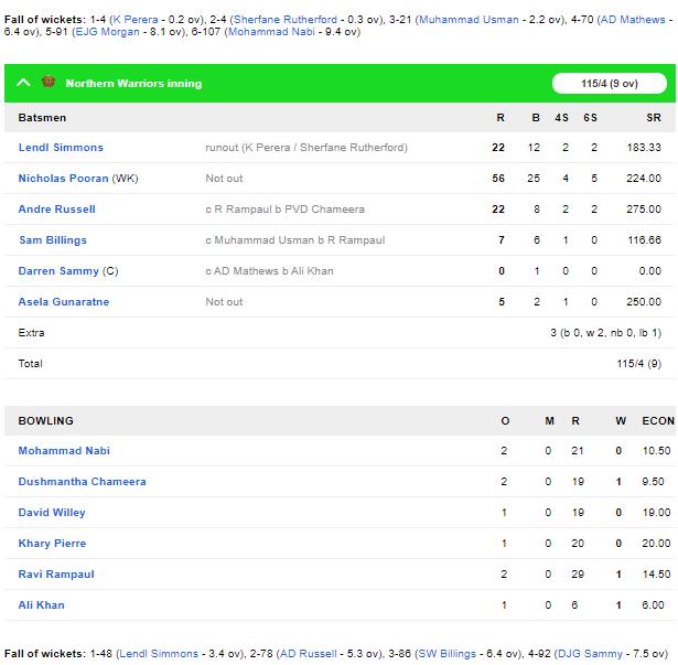 टी-10 लीग: दिल्ली बुल्स को नॉर्दर्न वॉरियर्स के खिलाफ मिली हार, निकोलस पूरन चमके 5