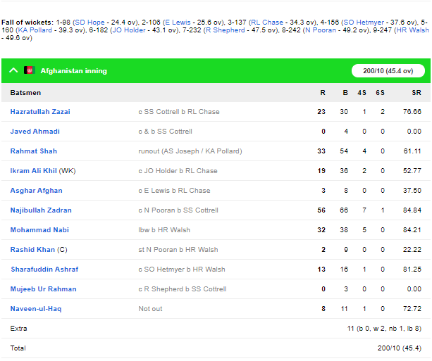 AFGvWI, दूसरा वनडे: अफगानिस्तान को 47 रनों से हराकर वेस्टइंडीज ने सीरीज में बनाई अजेय बढ़त 7