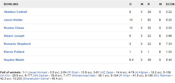 AFGvWI, दूसरा वनडे: अफगानिस्तान को 47 रनों से हराकर वेस्टइंडीज ने सीरीज में बनाई अजेय बढ़त 8
