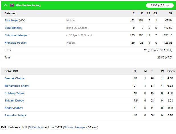 शिमरोन हेटमेयर की तूफानी पारी के दम पर वेस्टइंडीज ने भारत को 8 विकेट से हराया 4