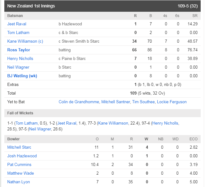 AUSvsNZ : ऑस्ट्रेलिया ने मैच में बनाई पकड़, ऐसा रहा दूसरे दिन का हाल 5