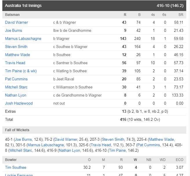 AUSvsNZ : ऑस्ट्रेलिया ने मैच में बनाई पकड़, ऐसा रहा दूसरे दिन का हाल 4