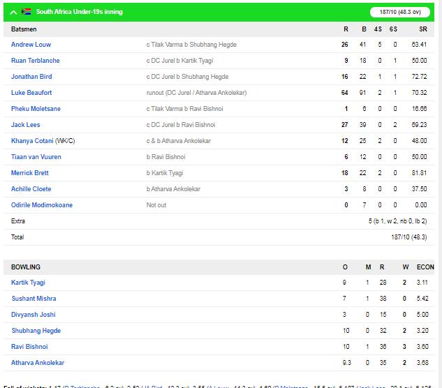 भारत की अंडर-19 टीम ने साउथ अफ्रीका अंडर-19 को पहले वनडे में 9 विकेट से हराया 5