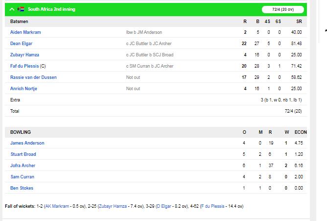 SA v ENG : इंग्लैंड की टीम मात्र 181 रन पर हुई ढेर, ऐसा रहा दूसरे दिन का हाल 6